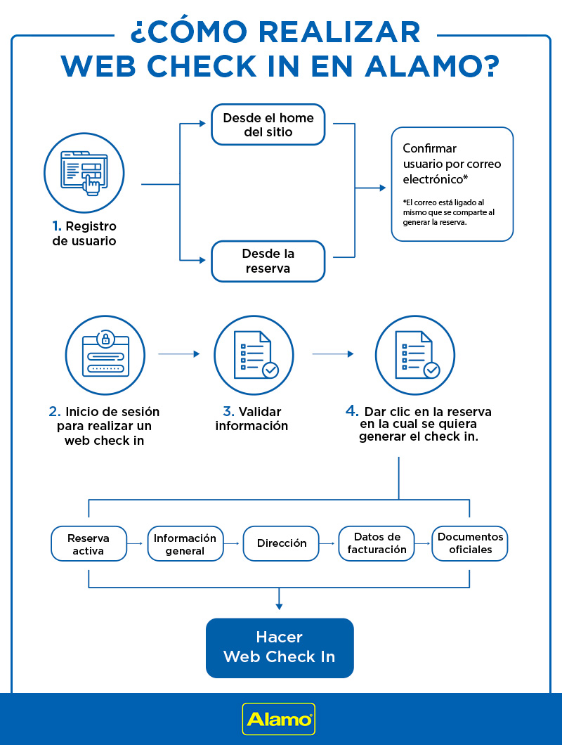 infografia-web-check-inn-nuevo-1